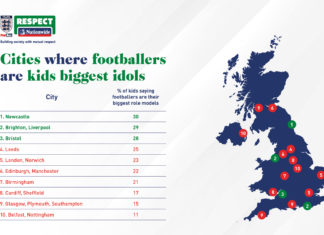 Research Identifies UK Cities In Which Children Consider Footballers As Role Models